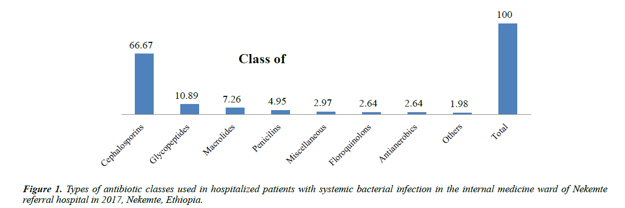 infectious-diseases-medical-microbiology-antibiotic-classes