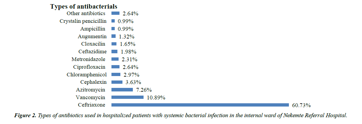 infectious-diseases-medical-microbiology-bacterial-infection
