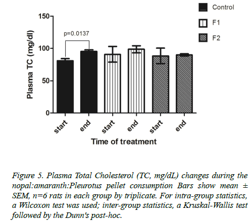 insights-nutrition-metabolism-Kruskal-Wallis