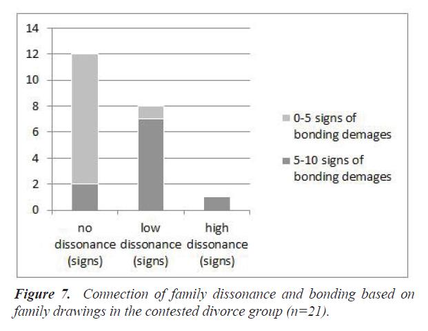 integrative-neuroscience-research-family-dissonance