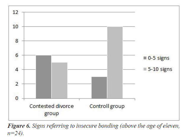 integrative-neuroscience-research-insecure-bonding