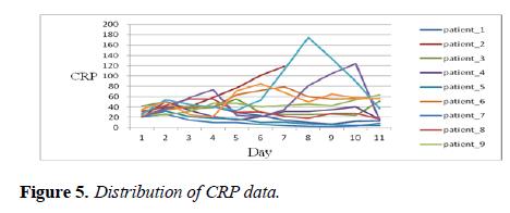 intensive-critical-care-Distribution-CRP