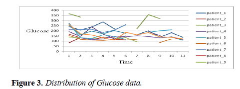 intensive-critical-care-Distribution-Glucose