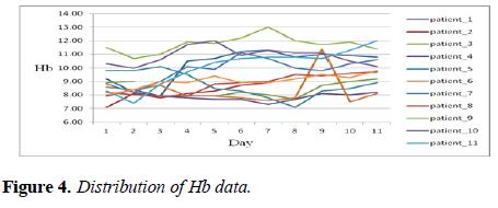 intensive-critical-care-Distribution-Hb