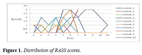 intensive-critical-care-Distribution-RASS