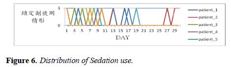 intensive-critical-care-Distribution-Sedation