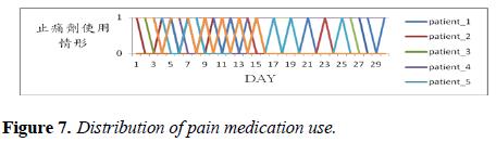 intensive-critical-care-Distribution-medication
