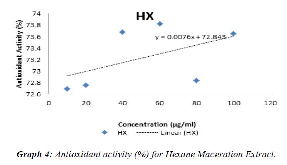 journal-biotechnology-phytochemistry-Antioxidant-activity