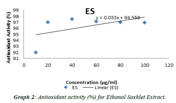 journal-biotechnology-phytochemistry-Ethanol-Soxhlet