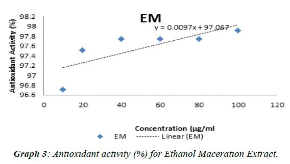 journal-biotechnology-phytochemistry-Maceration-Extract