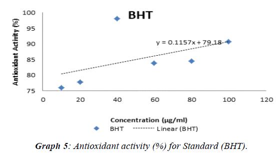 journal-biotechnology-phytochemistry-Standard