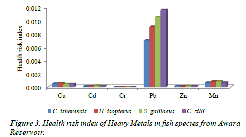 journal-fisheries-research-health-risk-index