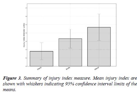 journal-psychology-cognition-confidence-interval