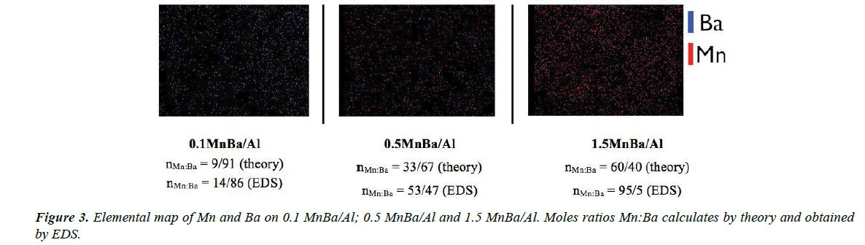 materials-science-Moles-ratios