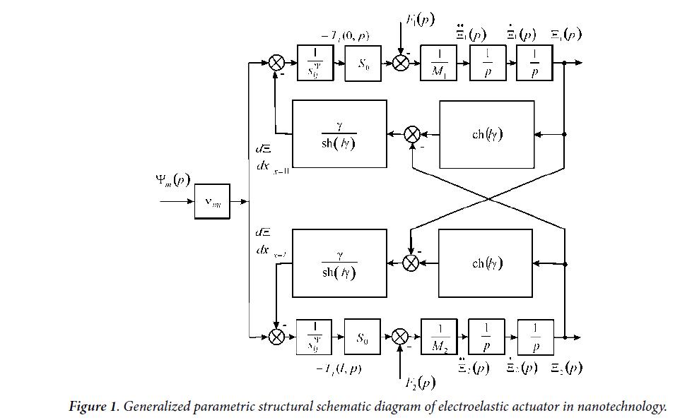 materials-science-electroelastic-actuator