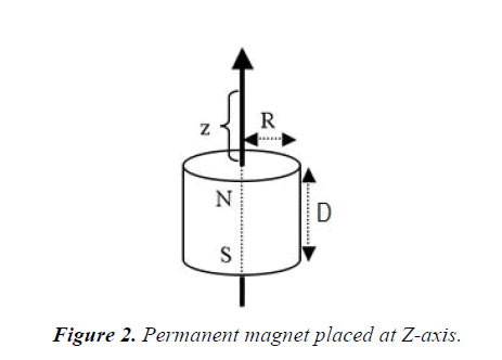 materials-science-magnet-placed