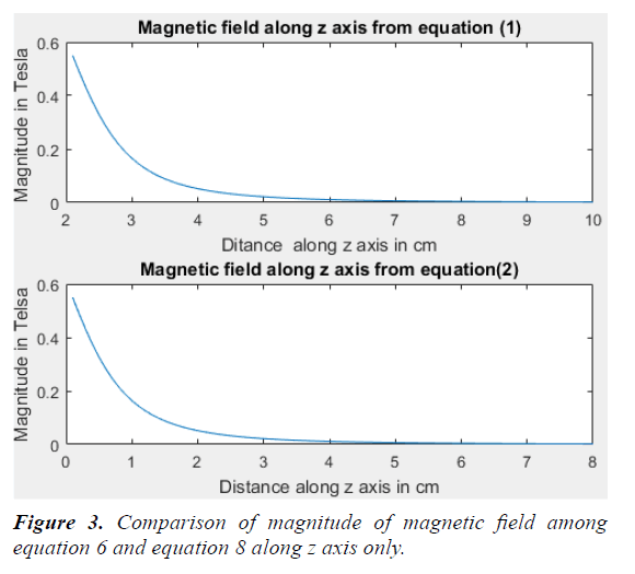 materials-science-magnetic-field