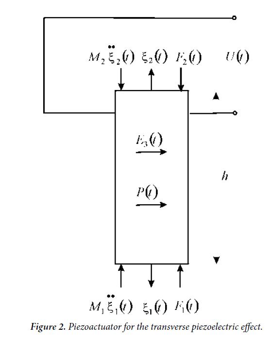 materials-science-piezoelectric-effect