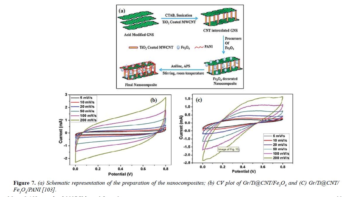 materials-science-preparation-nanocomposites