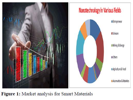 materials-science-researh-nanotechnology-market-analysis