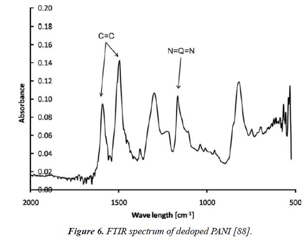 materials-science-spectrum-dedoped