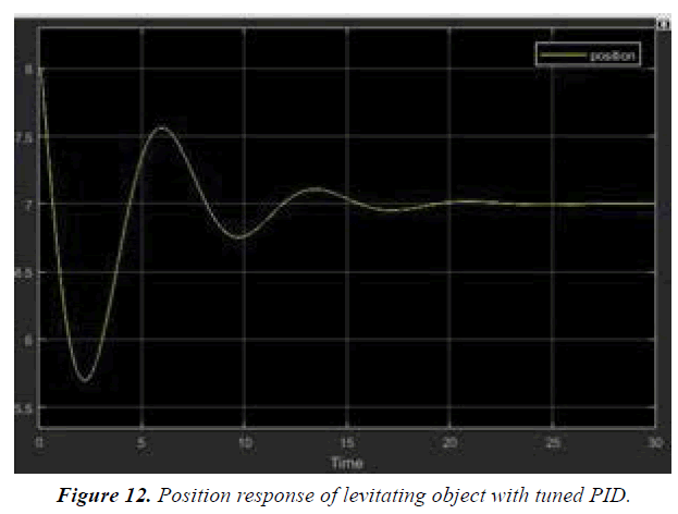 materials-science-tuned-PID