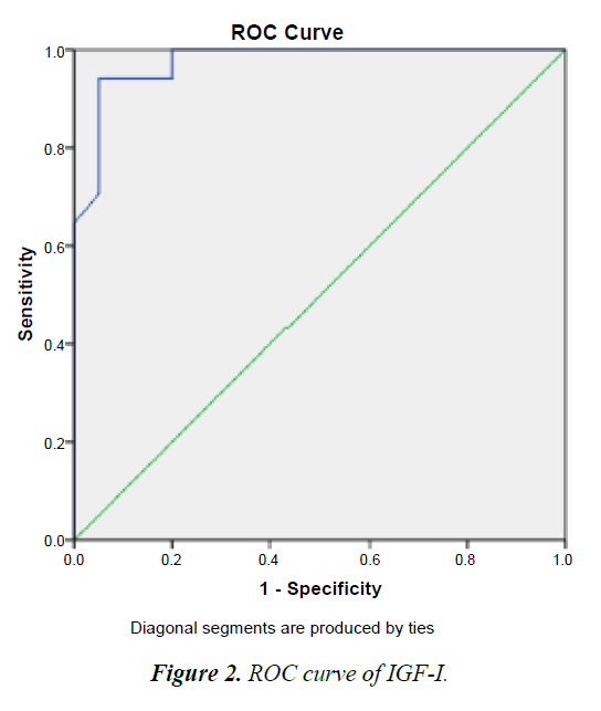 medical-oncology-therapeutics-ROC-curve
