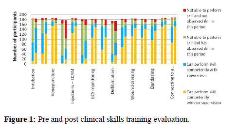 medical-research-training-evaluation