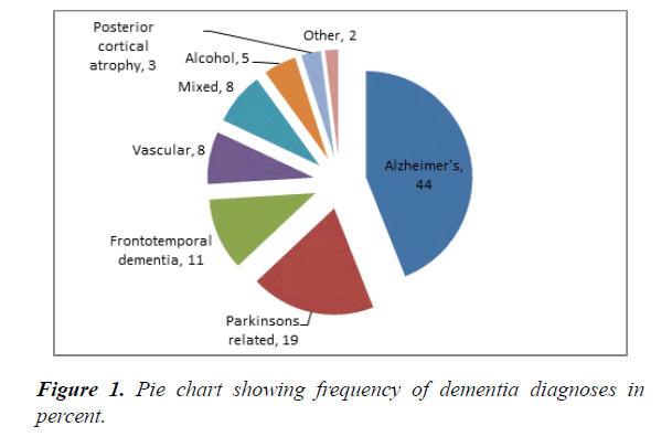 mental-health-aging-dementia-diagnoses