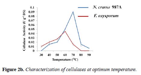 microbiology-optimum-temperature