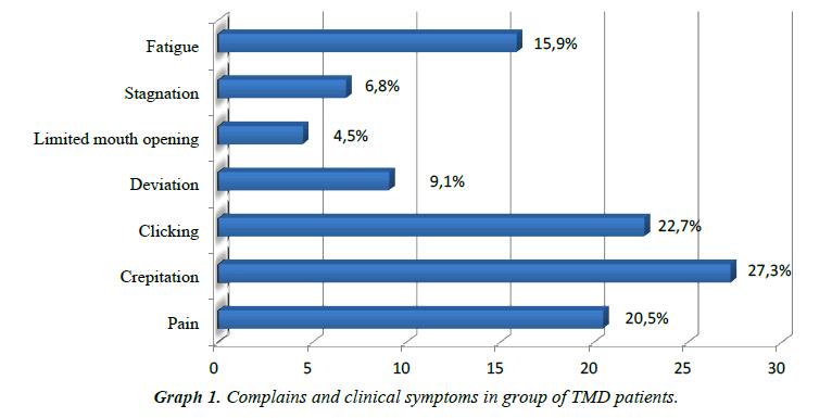 molecular-medicine-therapy-clinical-symptoms