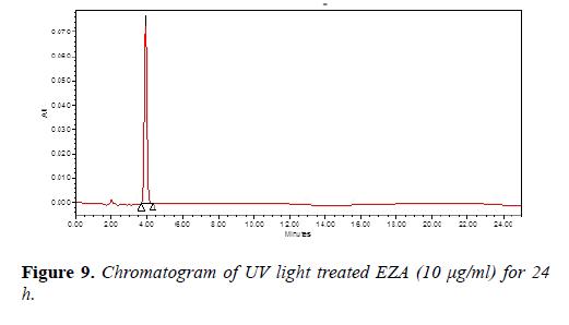 molecularmolecular-oncology-Chromatogram-light
