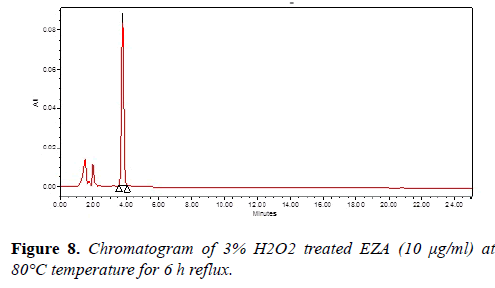 molecular-oncology-Chromatogram-reflux