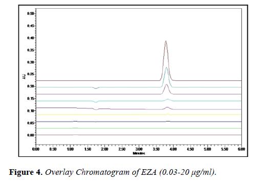 molecular-oncology-Overlay-Chromatogram