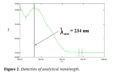 molecular-oncology-analytical-wavelength