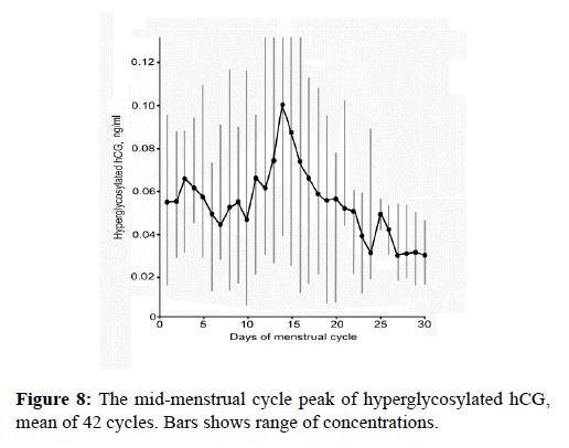 molecular-oncology-gestation-hypertension