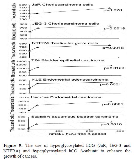 molecular-oncology-hyperglycosylated-cancer