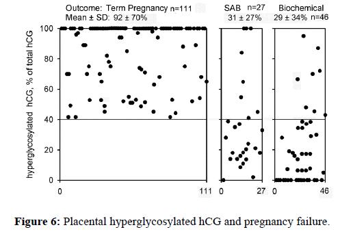 molecular-oncology-pregnancy-failure