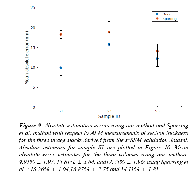 neuroinformatics-neuroimaging-absolute-estimation