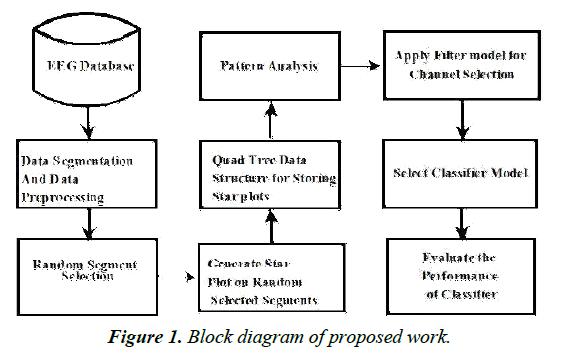 neurology-neurorehabilitation-research-Block-diagram-proposed-work