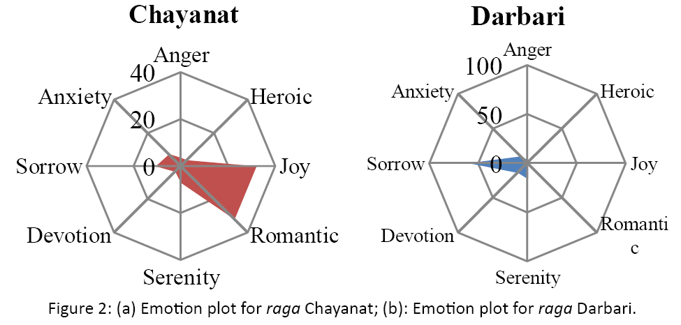 neurology-neurorehabilitation-research-Emotion-plot-raga