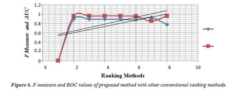 neurology-neurorehabilitation-research-F-measure-ROC-values-proposed-method
