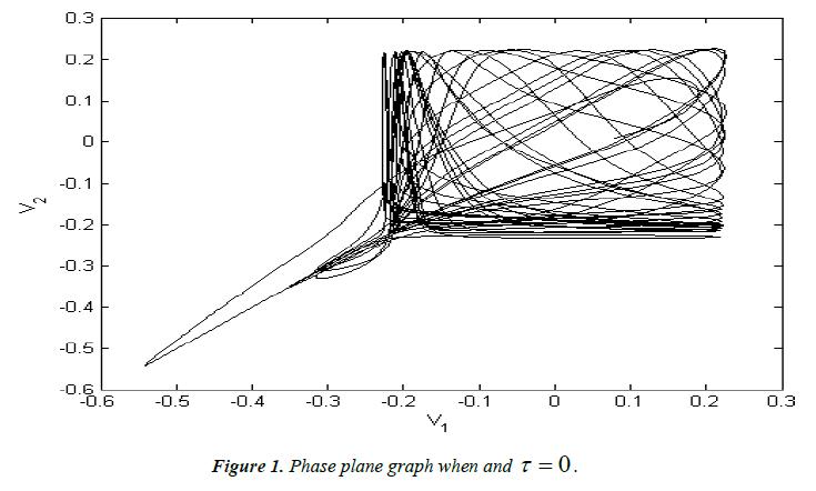 neurology-neurorehabilitation-research-Phase-plane-graph