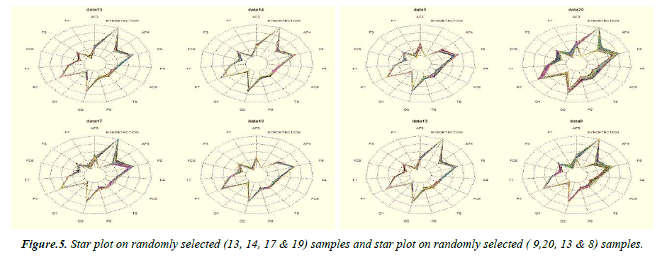 neurology-neurorehabilitation-research-Star-plot-randomly-selected