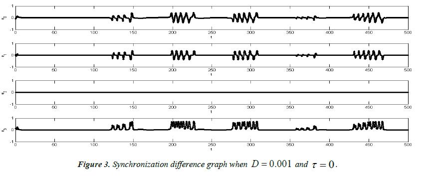 neurology-neurorehabilitation-research-Synchronization-difference-graph