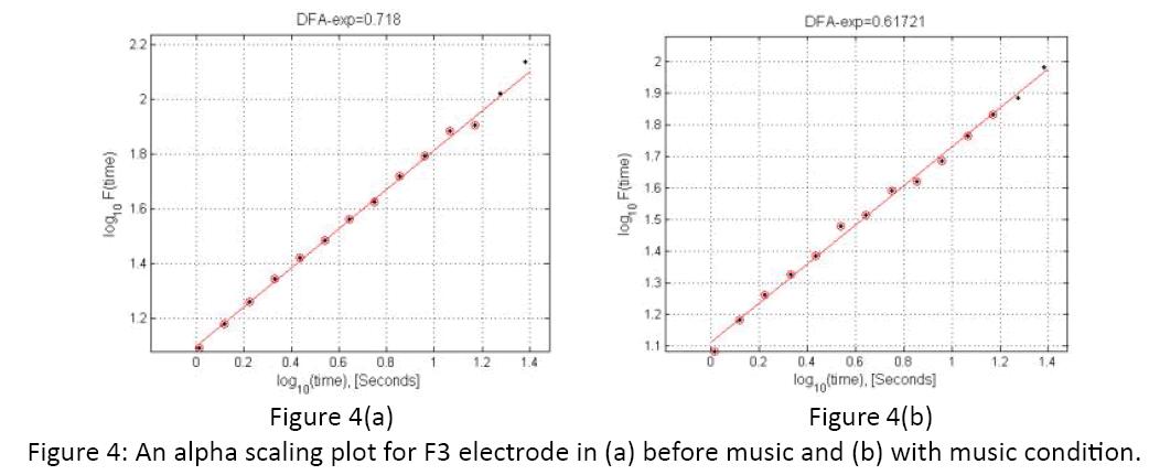 neurology-neurorehabilitation-research-alpha-scaling-plot-F3-electrode