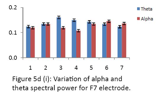 neurology-neurorehabilitation-research-alpha-theta-F7-electrode