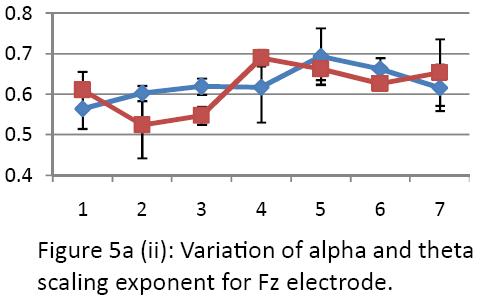 neurology-neurorehabilitation-research-alpha-theta-Fz-electrode