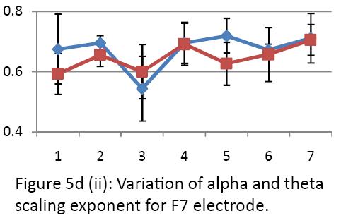 neurology-neurorehabilitation-research-alpha-theta-scaling-exponent