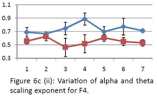 neurology-neurorehabilitation-research-alpha-theta-scaling-exponent-F4